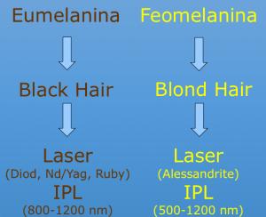 differenti specifico tra alessandrite e diodo nell'espiazione laser